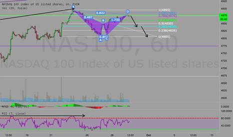 NAS100: Posible corto en 1hs