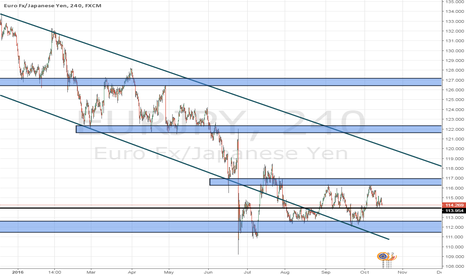 EURJPY: Go long from the support line