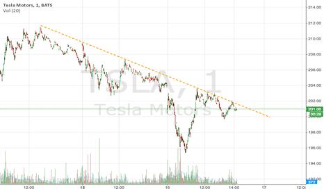 TSLA: Tsla 1 minute chart