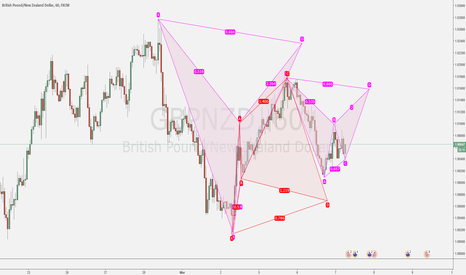 GBPNZD: Patterns, patterns and ... patterns