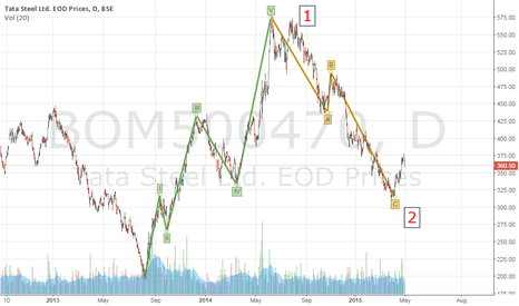 BOM500470: Tata Steel - Ready for the mighty 3rd Wave
