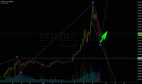 ETHXBT: ETHBTC falling wedge and 5 wave, Kraken