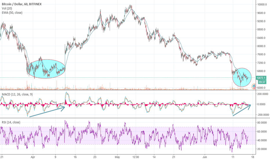 BTCUSD: Time to start buying BTC?
