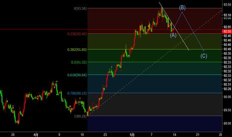 DXY: 美元指数可能受到23.6支撑反弹,一周左右回到前高附近