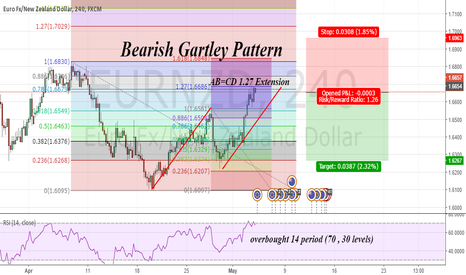 EURNZD: Bearish Gartley Pattern