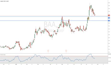 BAA: Banro Gold Corp