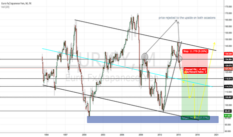 EURJPY: EURJPY SHORT BIAS LONG TERM SWING TRADE