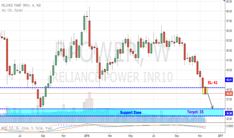 RPOWER: Rpower Breaking Crucial Support