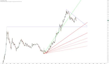 GC1!: Descending Triangle in Gold