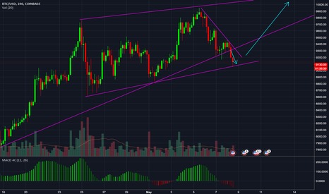 BTCUSD: Looking for a bounch