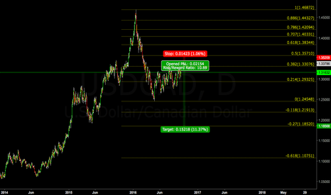 USDCAD: Short USDCAD 1:10 risk reward