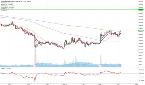 XON: XON - Downward channel breakout Momentum Long from $17.52