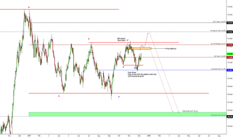 USDJPY: A follow up of previous