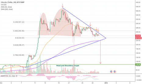 LTCUSD: Head and Shoulders Inside of a Symmetrical Triangle