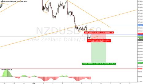 NZDUSD: NZD/USD Short Setup