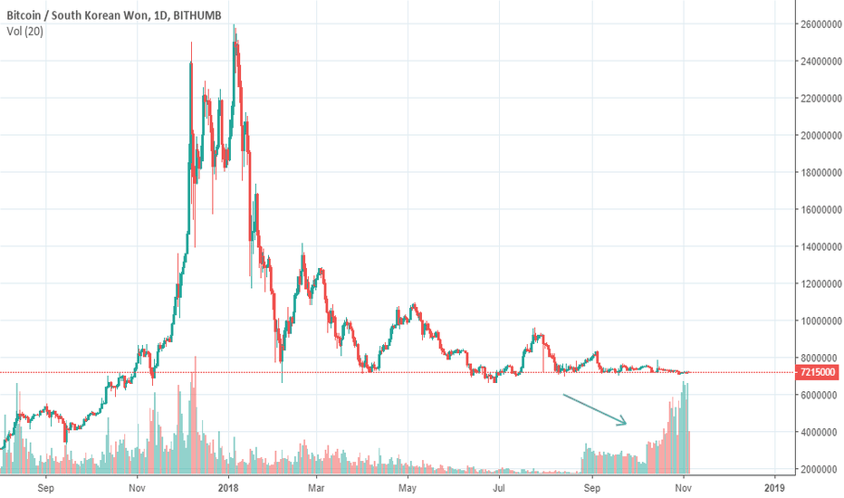 BTCKRW: Bitcoin, What is going on Bithumb? Bullrun Coming ?