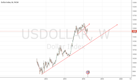 USDOLLAR: This week can be a good week