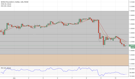 GBPUSD: GBPUSD long off election news in anticipation of Fed.