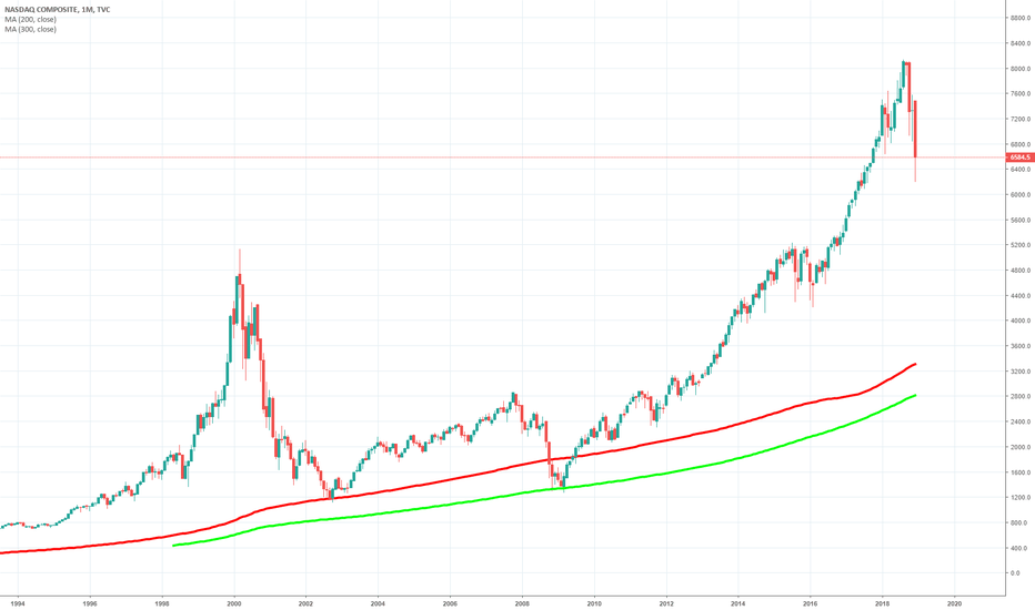 IXIC: NASDAQ 200+300 monthly MA are the bottoms during market CRASH