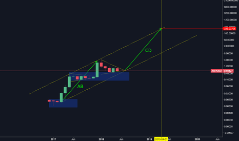 XRPUSD: RIPPLE (M)- HOLD IN 2 YEARS , TARGET  300USD ( 2019 year)