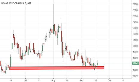 JAYAGROGN: Jayant Agro demand zone breakout