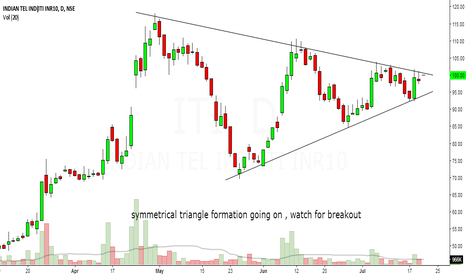 ITI: ITI - symmetrical triangle formation going on,watch for breakout