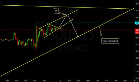 USOIL: us oil sell