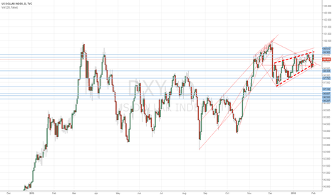 DXY: Still leaning towards - mostly -  shorts
