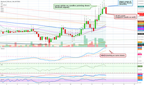 BLOCKBTC: Blocknet (BLOCK) Short Term Retrace Signals