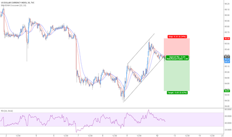 DXY: Short DXY@95.27
