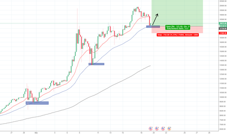 BTCUSD: BITCOIN . BUBBLE ??? BUY OR SELL ???