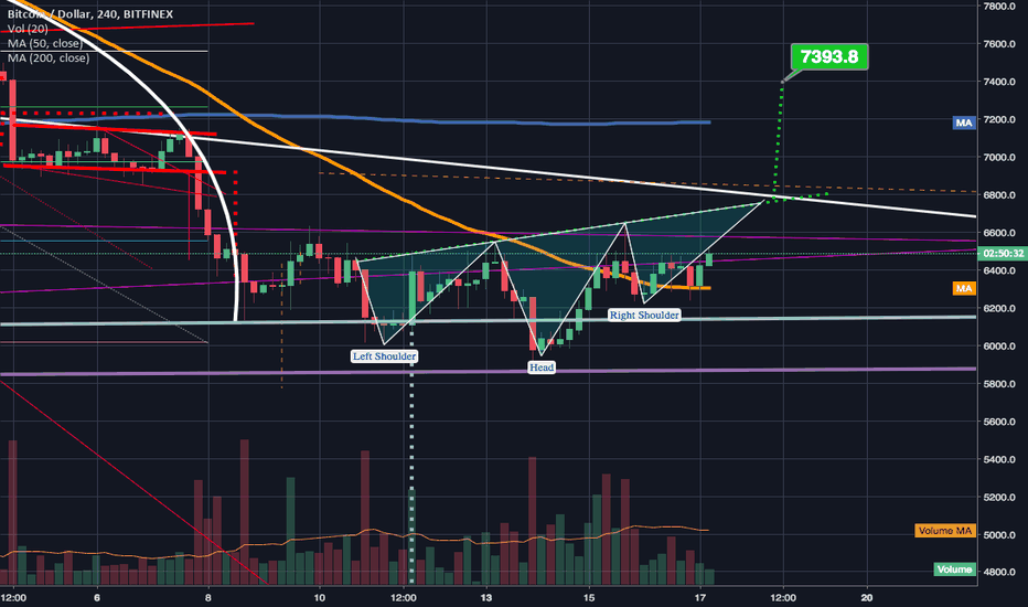 BTCUSD: Potential Inverted Head & Shoulder Pattern on 4hr chart