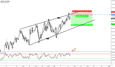 GBPJPY: GBPJPY AB=CD Within Channel