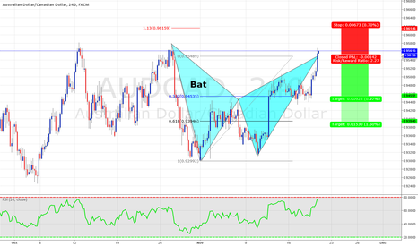 AUDCAD: Bat on AUDCAD