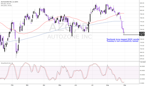 AZO: AZO AUTOZONE WITH A TEXTBOOK DOJI - BULLISH REVERSAL