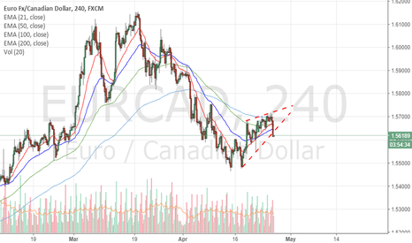 EURCAD: Are the bears back?