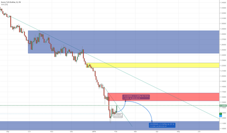 EURUSD: testing - quick short idea