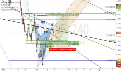 USDCHF: Esperando pullback para largos en Swissy. Posible BUY on USDCHF