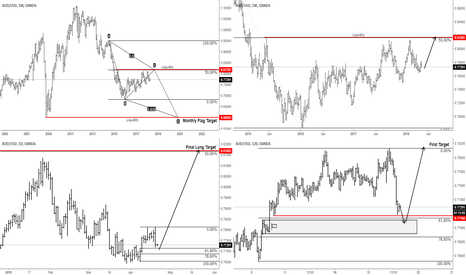 AUDUSD: AUDUSD Top Down Analysis