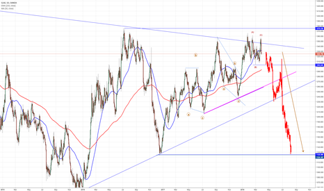 XAUUSD: Gold, has the correction been completed?