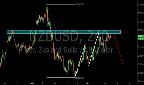 NZDUSD: NZDUSD:Bearish AB=CD Pattern and the 0.618RET