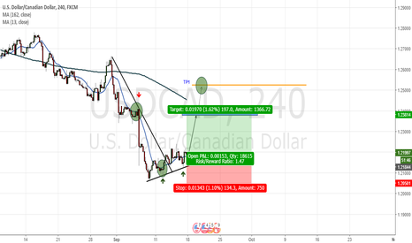 USDCAD: Support Moving Average 13