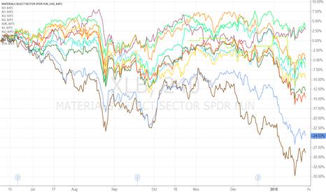 XLB: Financial sectors comparison chart