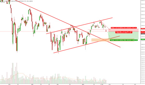 DIA: DJ-30 Breaking down its Triangle formation