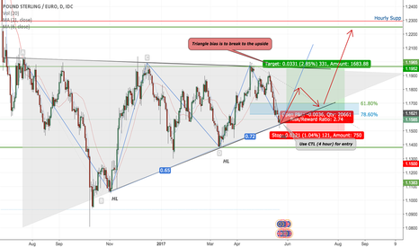 GBPEUR: GBP/EUR Ascending Triangle Formation