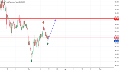 GBPJPY: GBPJPY This Week Not For sell