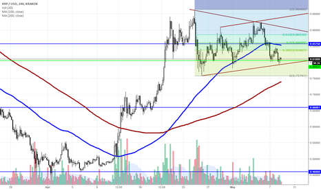 XRPUSD: Entered a long position at the bottom of the channel