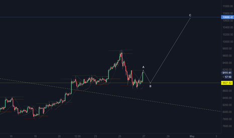 BTCUSD: BTCUSD bull trap after long...