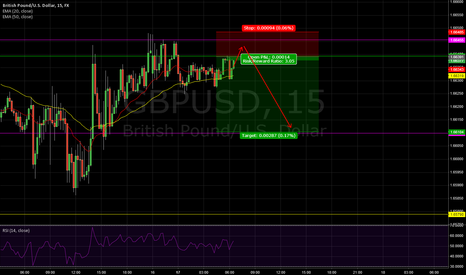 GBPUSD: GBPUSD, 15min - possible short oportunity