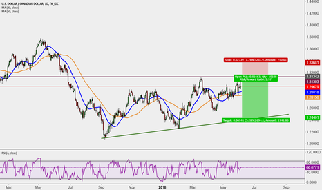USDCAD: Prepare for this short opportunity